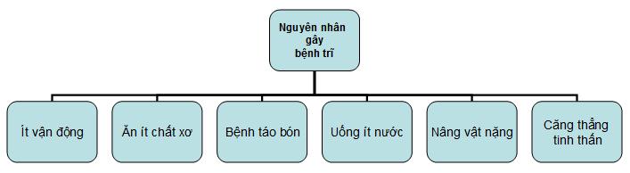 tong-hop-6-nguyen-nhan-gay-ra-benh-tri-can-tranh6