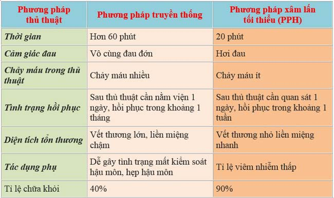 So sánh phương pháp phẫu thuật trĩ truyền thống và phương pháp PPH